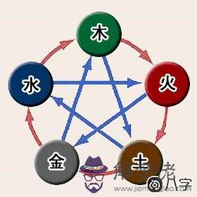 從八字學習陰陽和五行相生相克的基礎知識