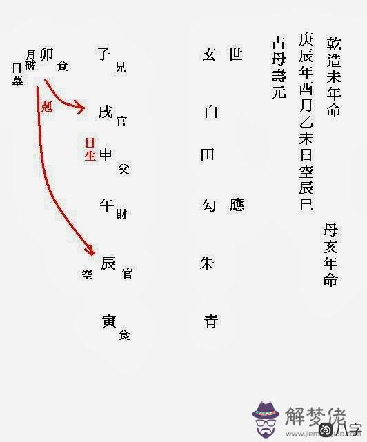怎么根據文王卦看占母壽元?